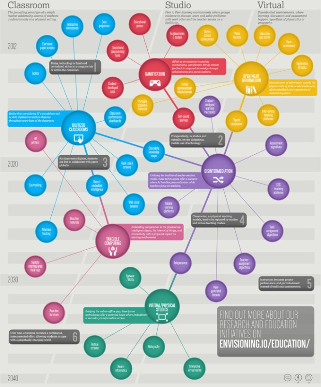 envisioning_the_future_of_education